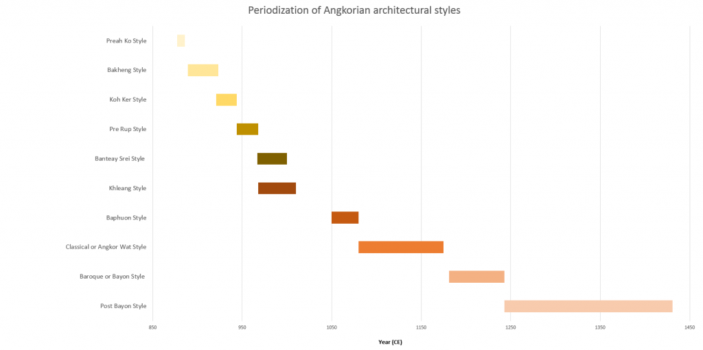 Periods and styles of Angkorian architecture based on Freeman and Jacques, Ancient Angkor