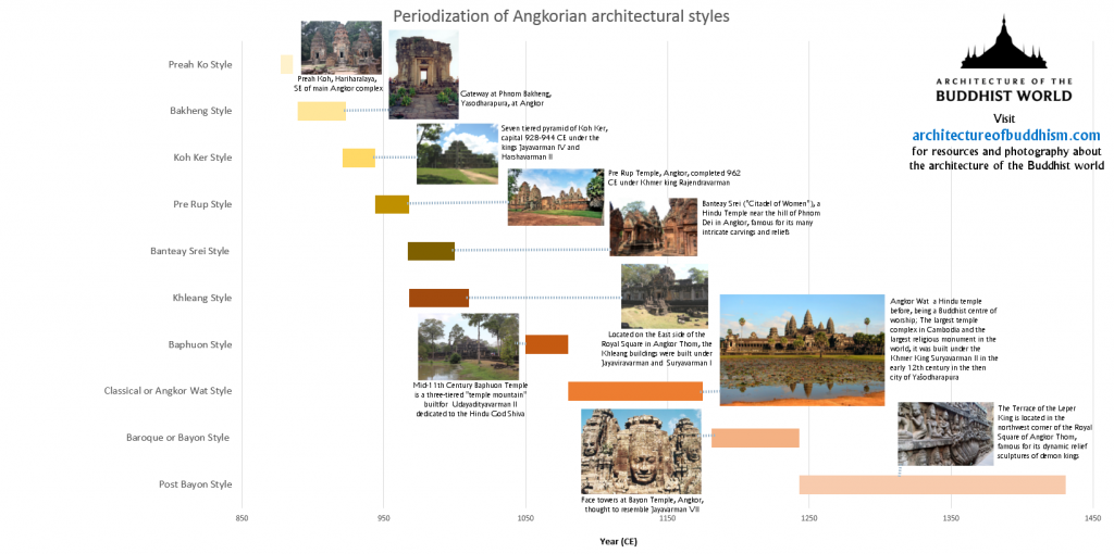 Illustrated version of the Periodization of Angkorian Architectural Styles timeline
